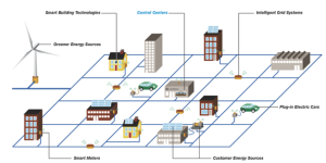 A simple representation of the smart grid. Photo: ConEdison